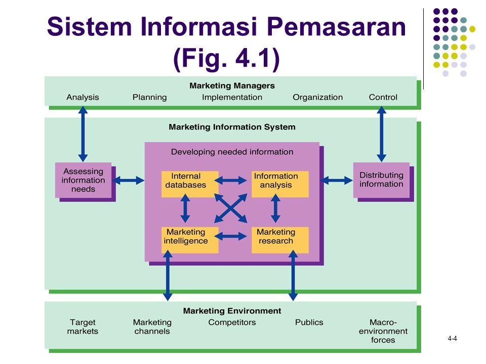 Sistem Informasi Pemasaran (Fig. 4.1)