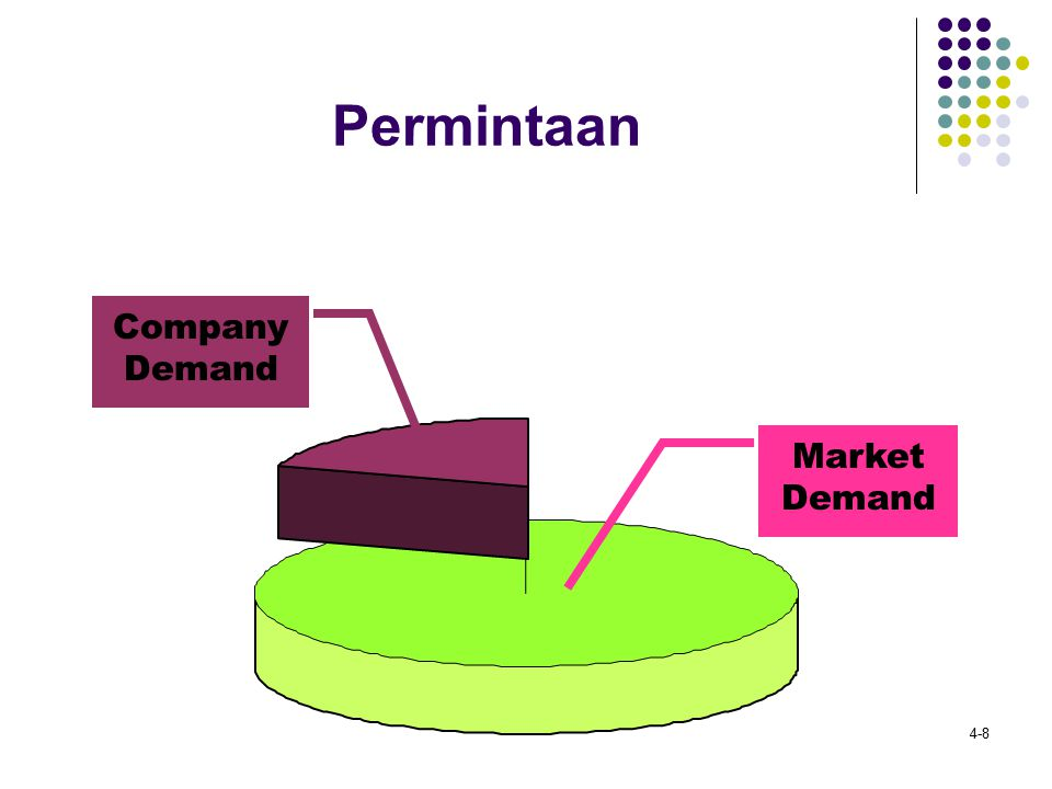 Permintaan Company Demand Market Demand