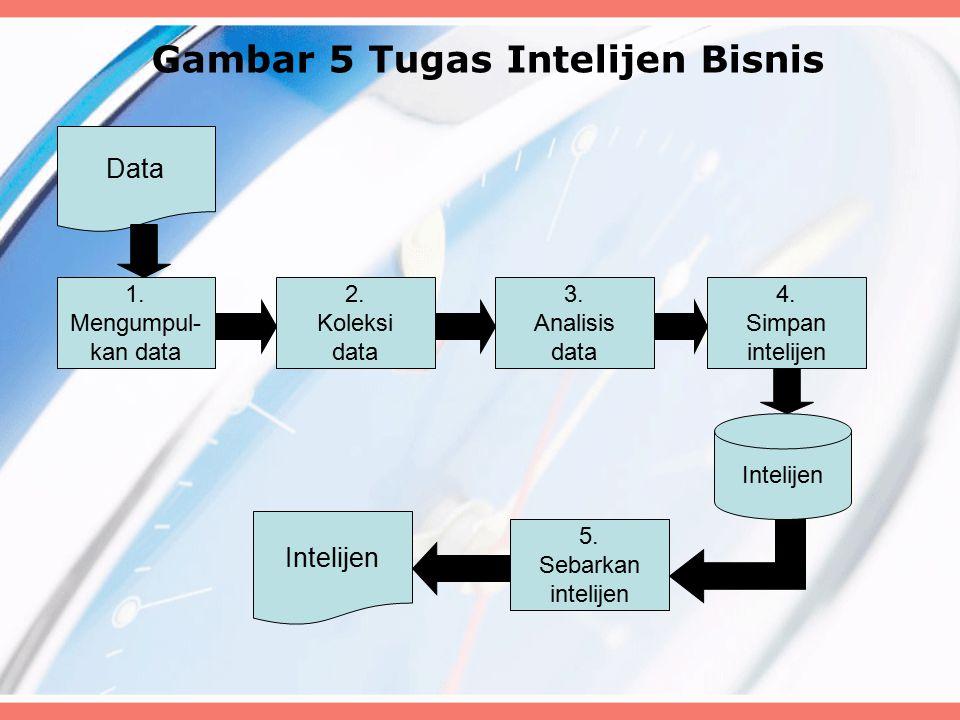 Gambar 5 Tugas Intelijen Bisnis