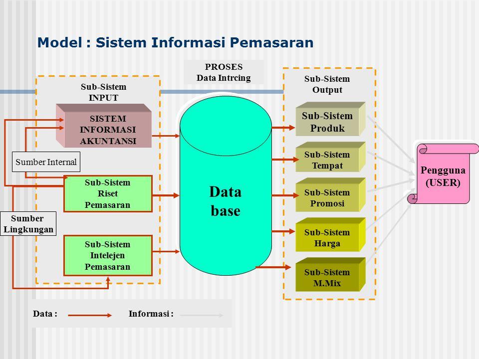 Model : Sistem Informasi Pemasaran