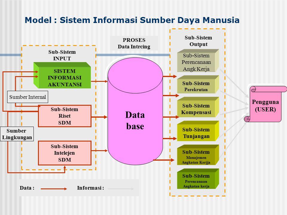 Model : Sistem Informasi Sumber Daya Manusia