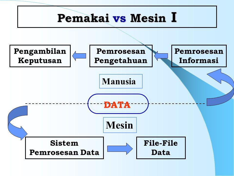 Pengambilan Keputusan Pemrosesan Pengetahuan Sistem Pemrosesan Data