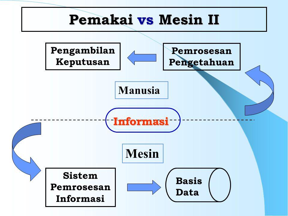 Pemakai vs Mesin II Mesin Manusia Informasi Pengambilan Keputusan