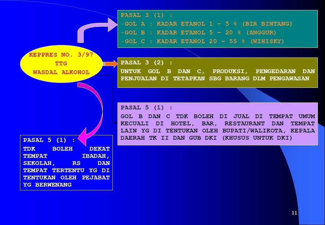 PASAL 3 (1) : GOL A : KADAR ETANOL 1 - 5 % (BIR BINTANG) GOL B : KADAR ETANOL 5 – 20 % (ANGGUR) GOL C : KADAR ETANOL 20 – 55 % (WIHISKY)
