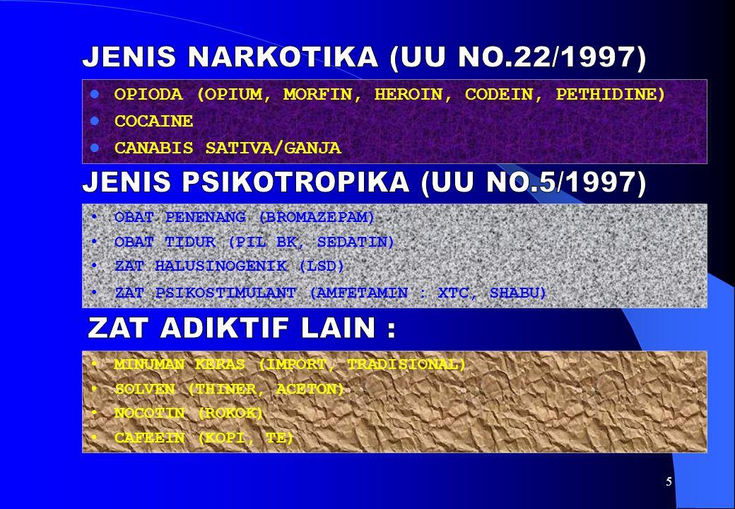 JENIS NARKOTIKA (UU NO.22/1997)