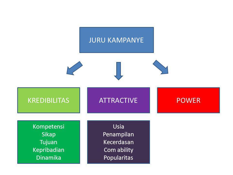JURU KAMPANYE KREDIBILITAS ATTRACTIVE POWER Kompetensi Sikap Tujuan