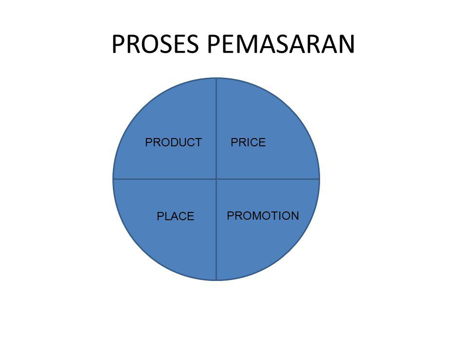 PROSES PEMASARAN PRODUCT PRICE PLACE PROMOTION