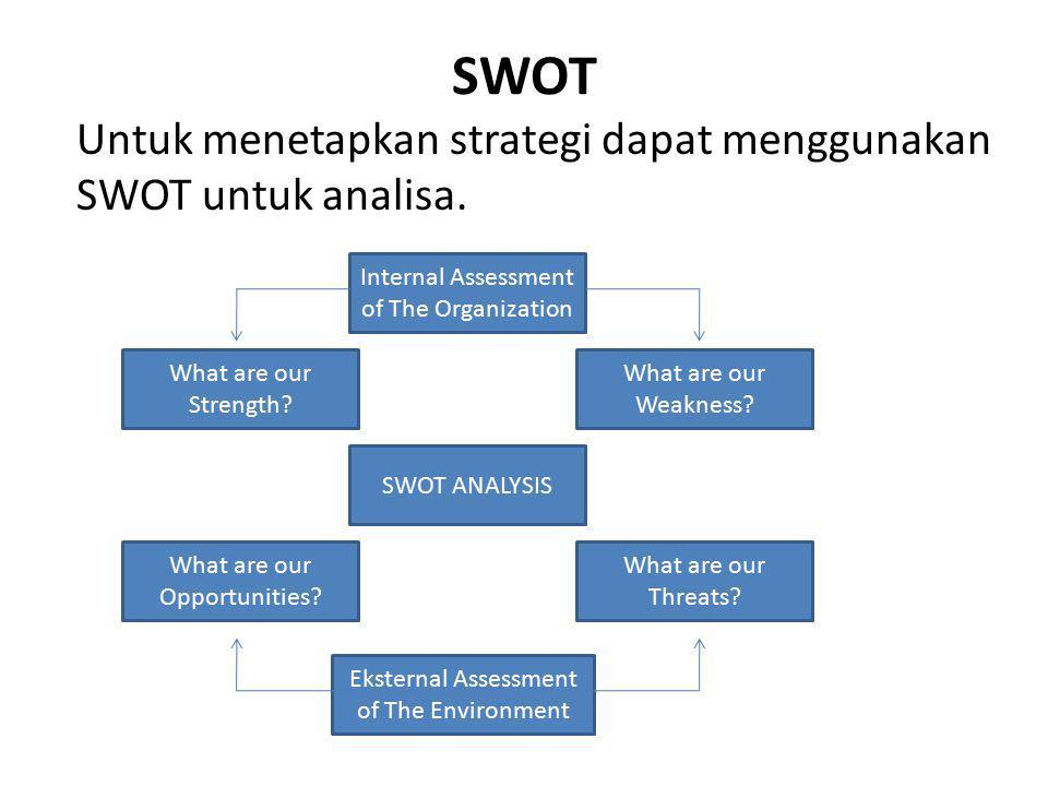 SWOT Untuk menetapkan strategi dapat menggunakan SWOT untuk analisa.
