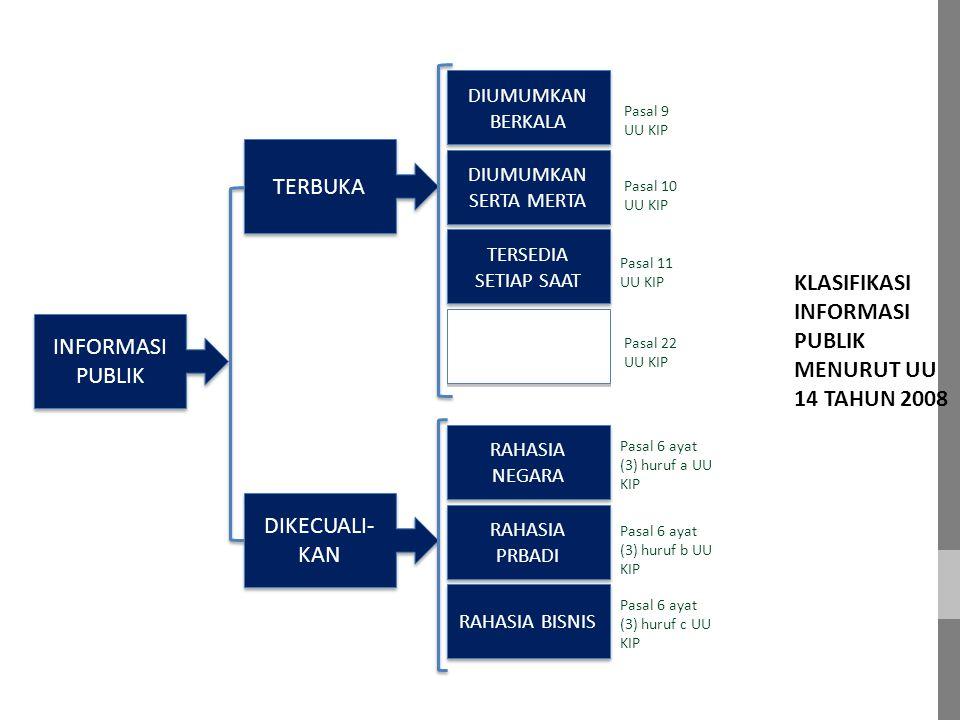 KLASIFIKASI INFORMASI PUBLIK MENURUT UU 14 TAHUN 2008