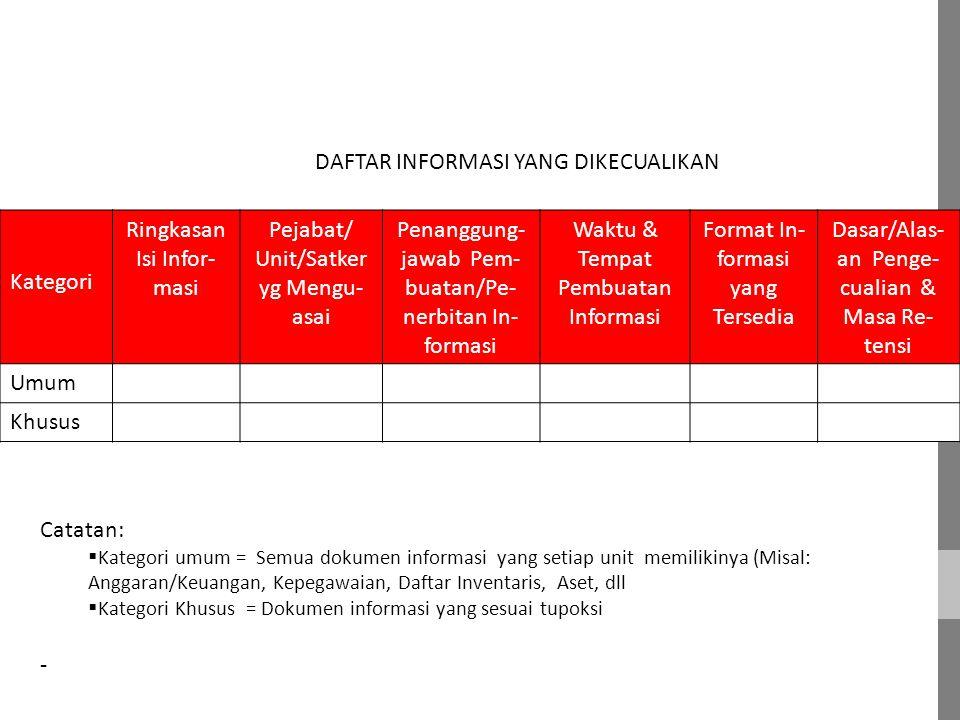 DAFTAR INFORMASI YANG DIKECUALIKAN Kategori Ringkasan Isi Infor-masi