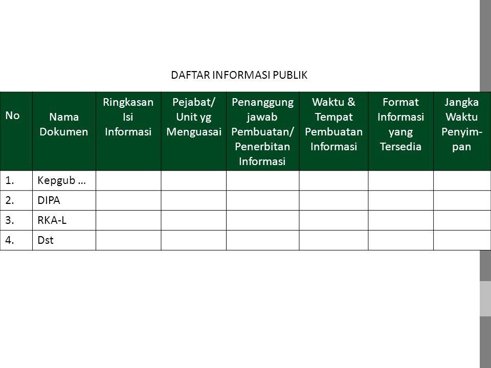 DAFTAR INFORMASI PUBLIK No Nama Dokumen Ringkasan Isi Informasi