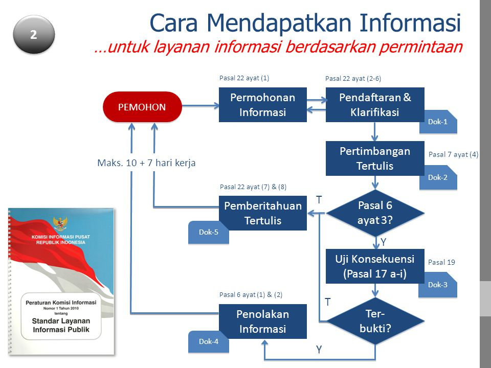 Cara Mendapatkan Informasi …untuk layanan informasi berdasarkan permintaan