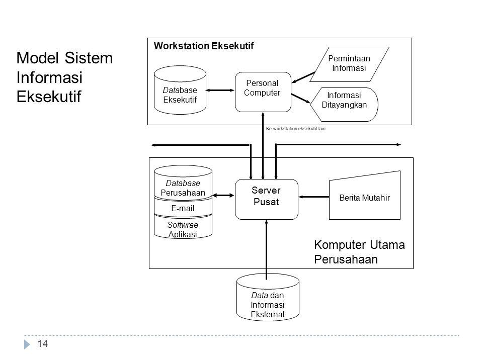 Model Sistem Informasi Eksekutif