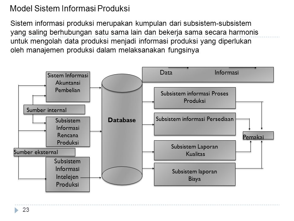 Model Sistem Informasi Produksi
