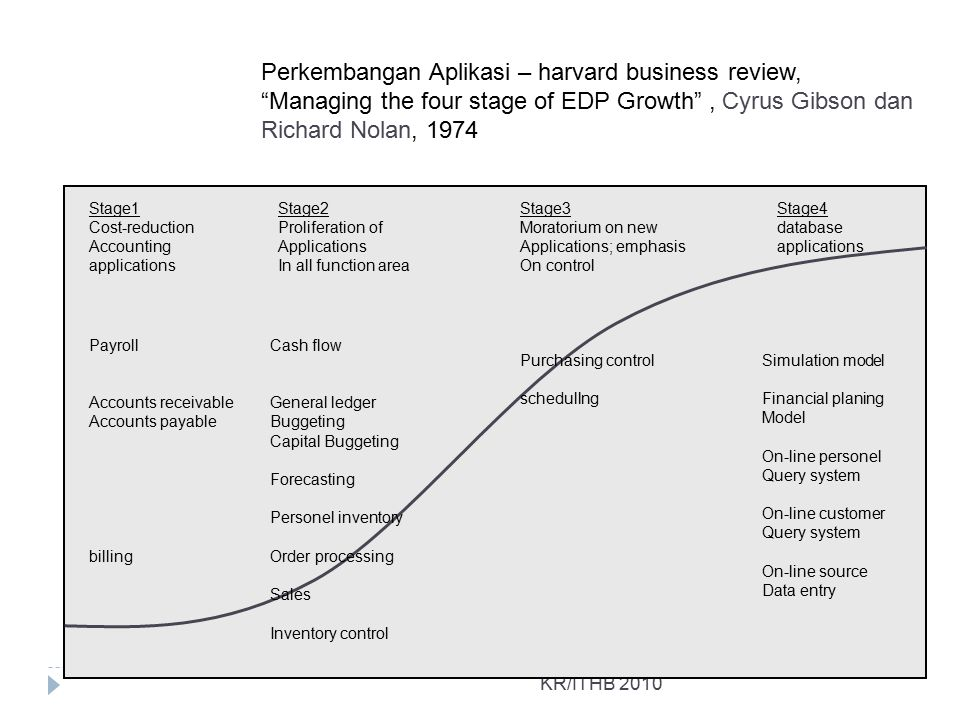 Perkembangan Aplikasi – harvard business review,