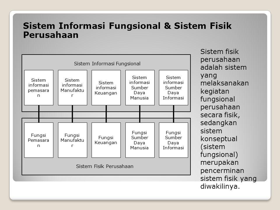 Sistem Informasi Fungsional & Sistem Fisik Perusahaan