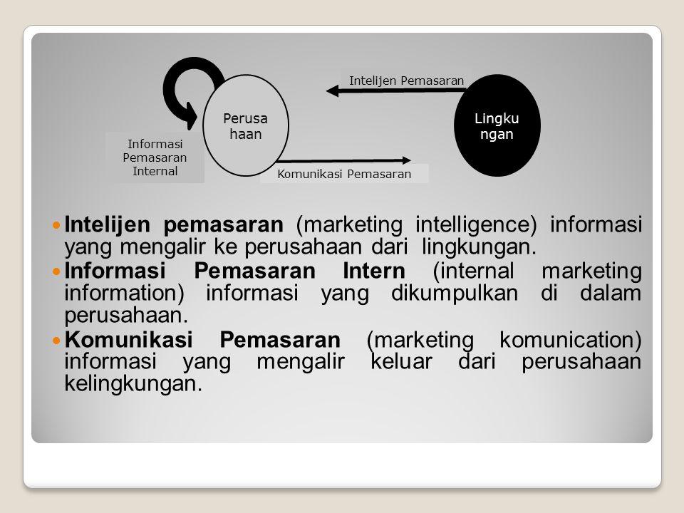 Informasi Pemasaran Internal