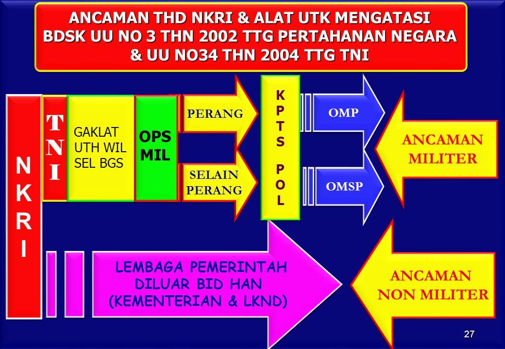 ANCAMAN THD NKRI & ALAT UTK MENGATASI BDSK UU NO 3 THN 2002 TTG PERTAHANAN NEGARA & UU NO34 THN 2004 TTG TNI