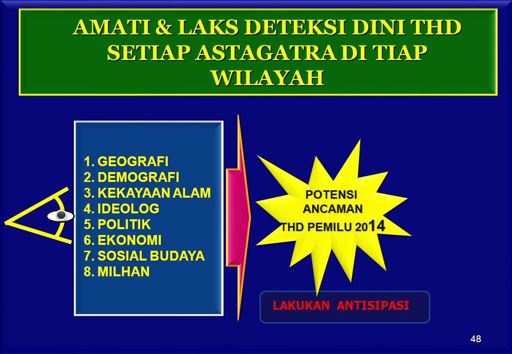 AMATI & LAKS DETEKSI DINI THD SETIAP ASTAGATRA DI TIAP WILAYAH