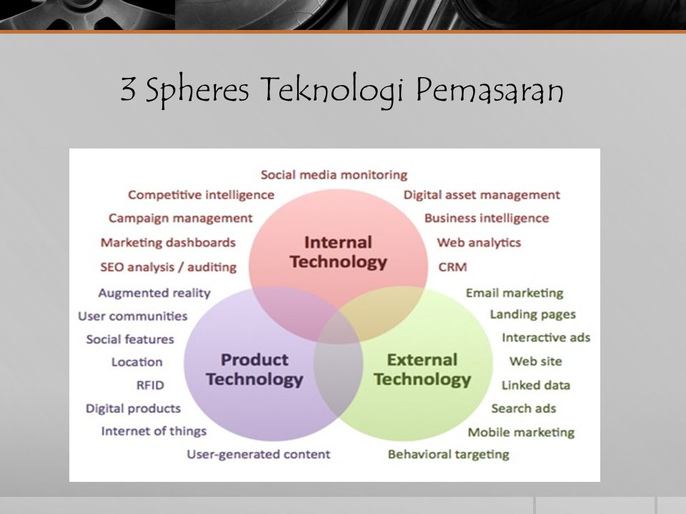 3 Spheres Teknologi Pemasaran