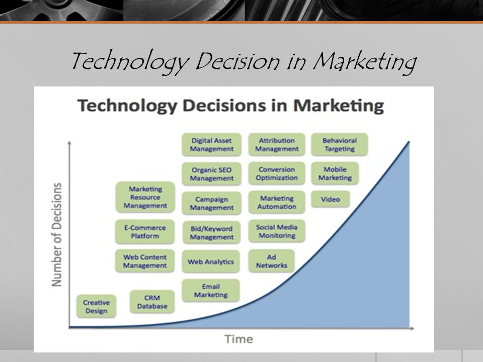 Technology Decision in Marketing