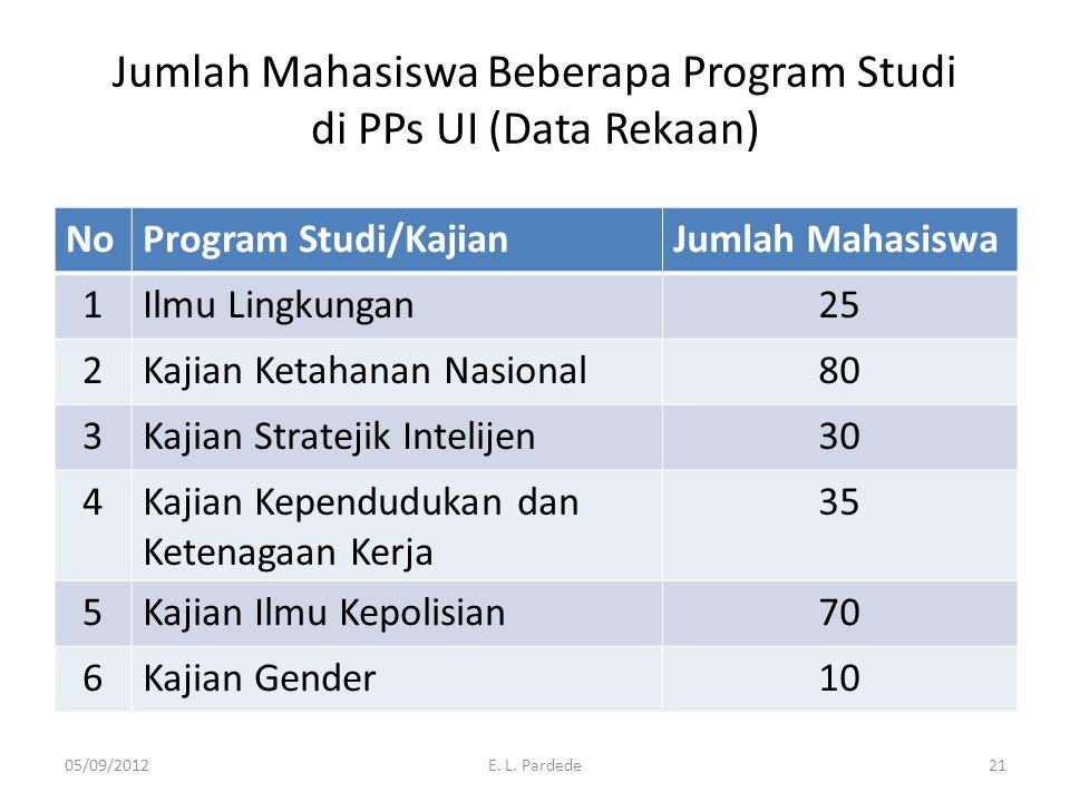 Jumlah Mahasiswa Beberapa Program Studi di PPs UI (Data Rekaan)