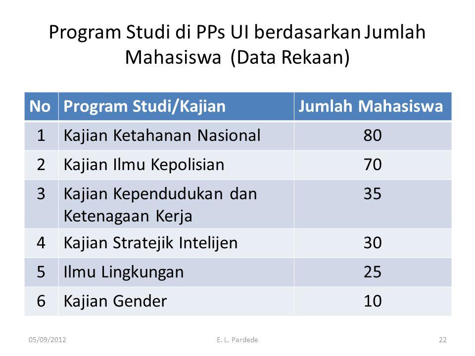 Program Studi di PPs UI berdasarkan Jumlah Mahasiswa (Data Rekaan)