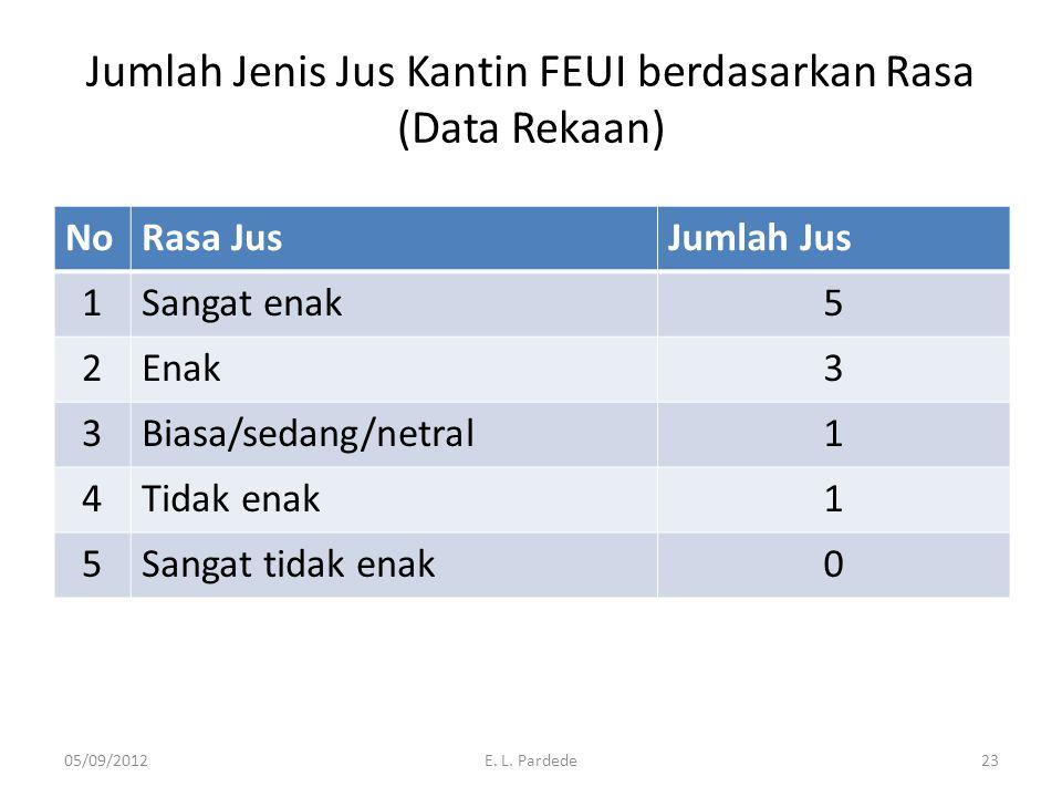 Jumlah Jenis Jus Kantin FEUI berdasarkan Rasa (Data Rekaan)