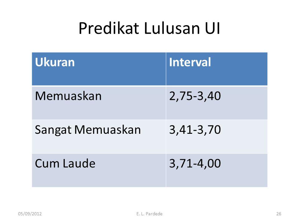 Predikat Lulusan UI Ukuran Interval Memuaskan 2,75-3,40