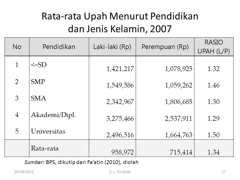 Rata-rata Upah Menurut Pendidikan dan Jenis Kelamin, 2007