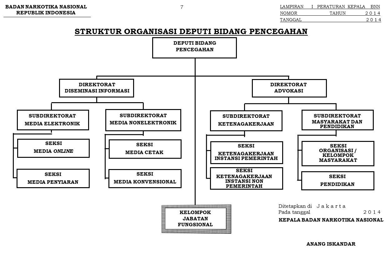 STRUKTUR ORGANISASI DEPUTI BIDANG PEMBERDAYAAN MASYARAKAT