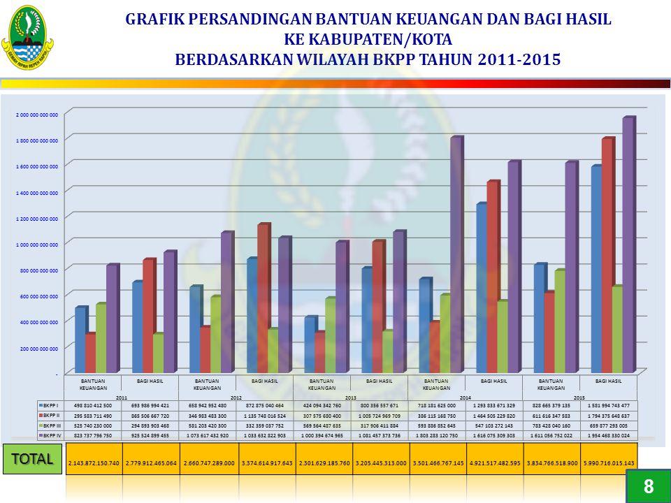 GRAFIK PERSANDINGAN BANTUAN KEUANGAN DAN BAGI HASIL KE KABUPATEN/KOTA BERDASARKAN WILAYAH BKPP TAHUN 2011-2015