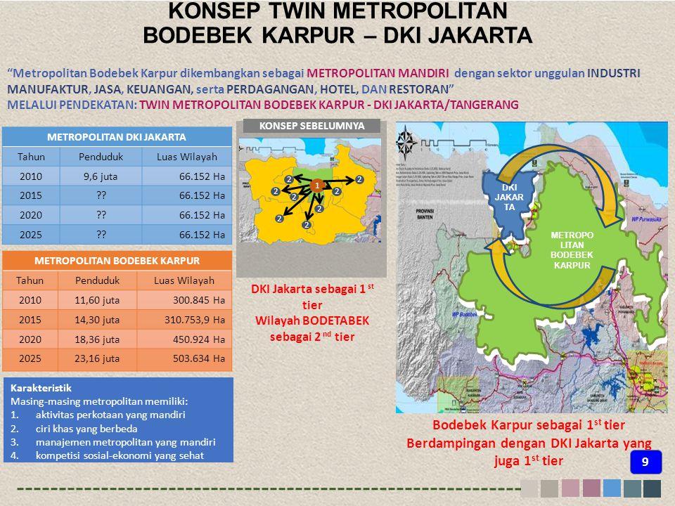 KONSEP TWIN METROPOLITAN BODEBEK KARPUR – DKI JAKARTA