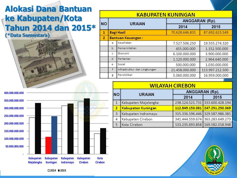 Alokasi Dana Bantuan ke Kabupaten/Kota Tahun 2014 dan 2015. (