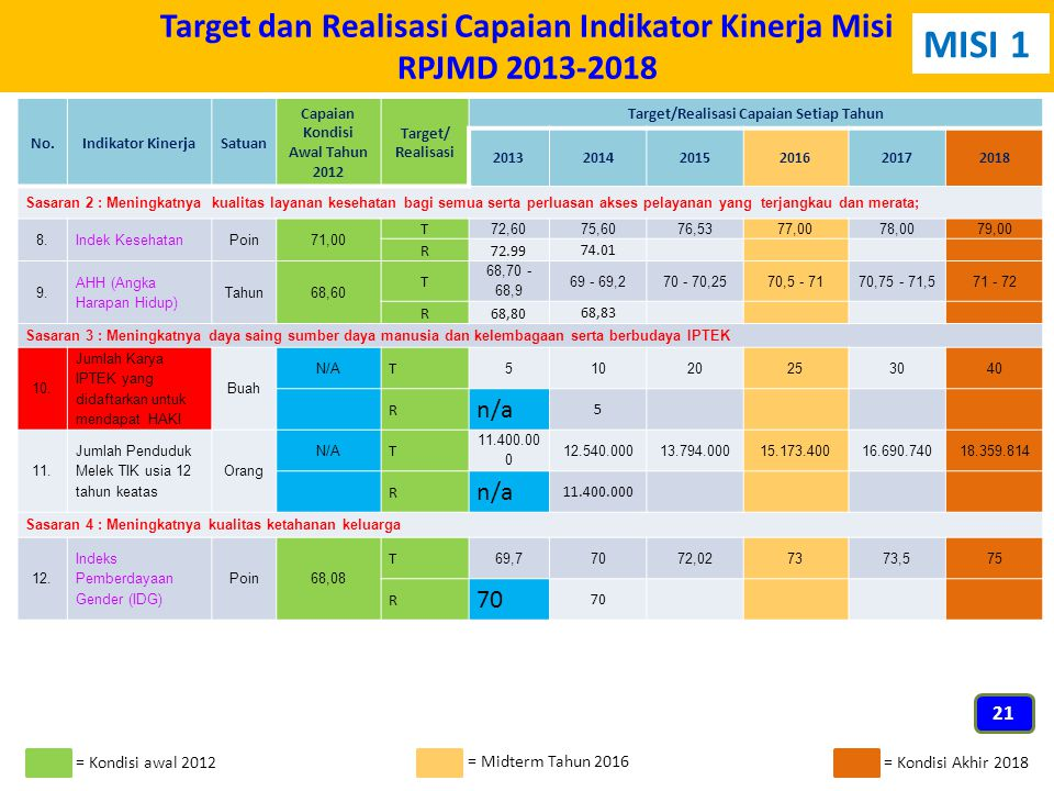 Target dan Realisasi Capaian Indikator Kinerja Misi RPJMD 2013-2018