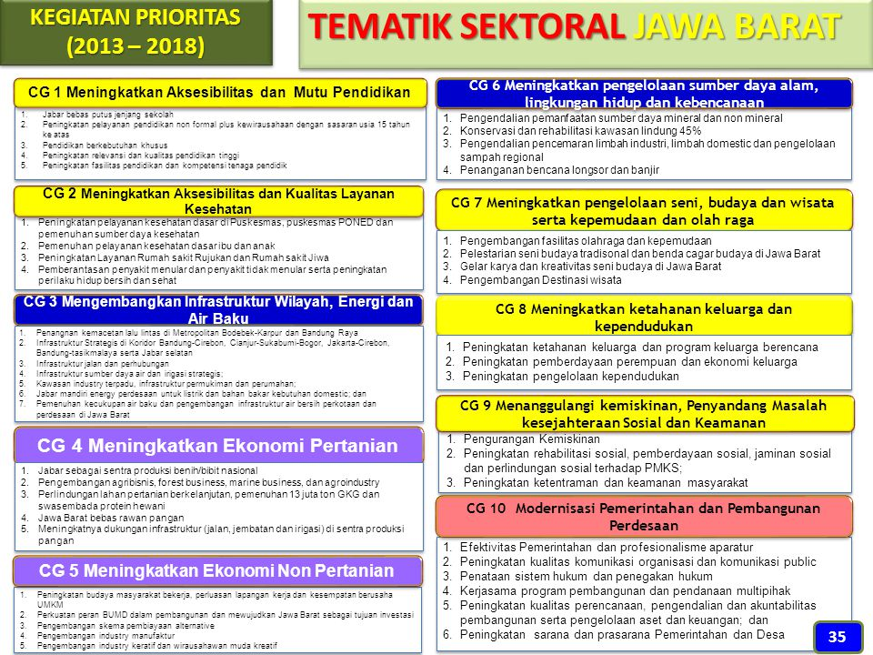 TEMATIK SEKTORAL JAWA BARAT