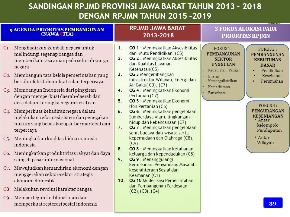 SANDINGAN RPJMD PROVINSI JAWA BARAT TAHUN 2013 - 2018