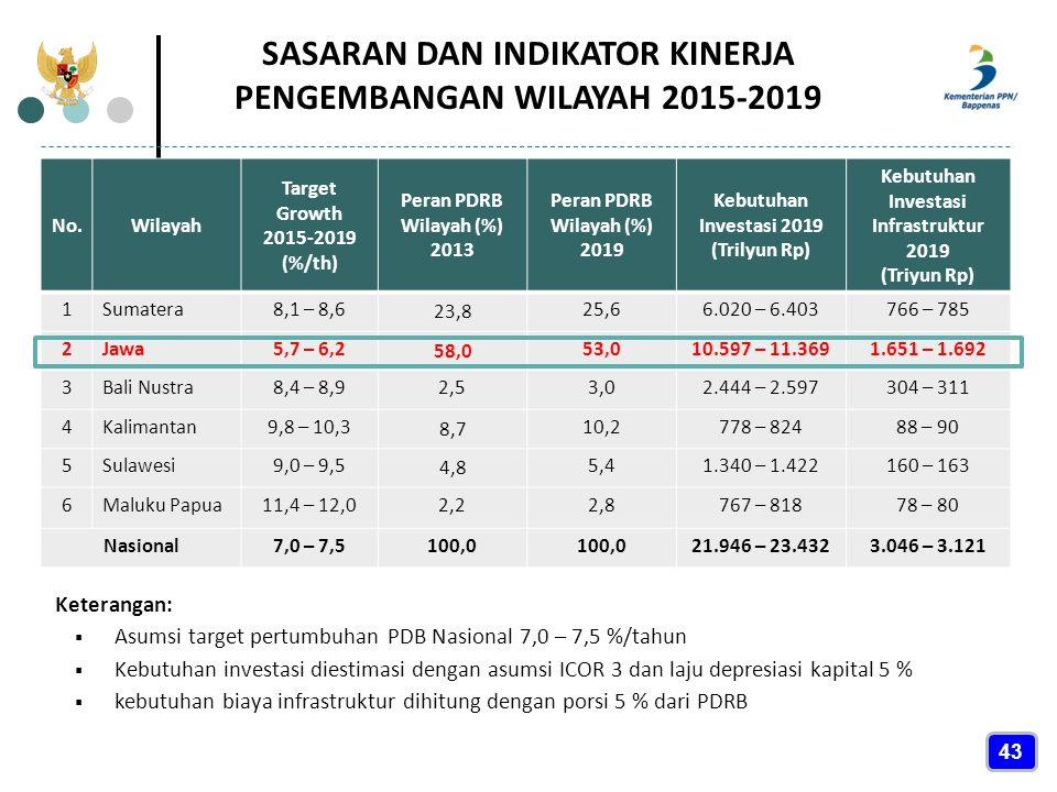 SASARAN DAN INDIKATOR KINERJA PENGEMBANGAN WILAYAH 2015-2019