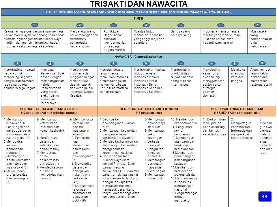 TRISAKTI DAN NAWACITA VISI: TERWUJUDNYA INDONESIA YANG BERDAULAT, MANDIRI DAN BERKERIBADIAN BERLANDASKAN GOTONG ROYONG.