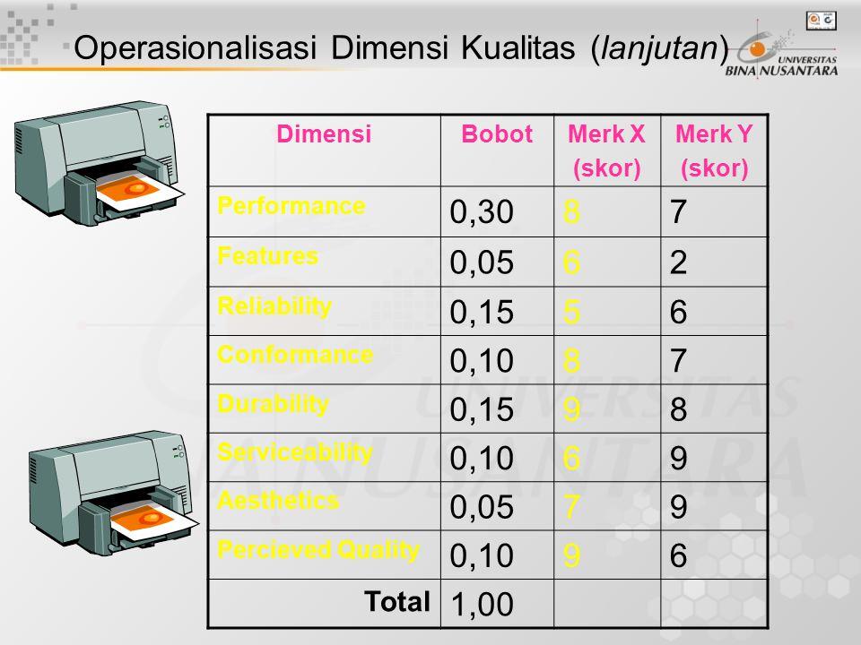 Operasionalisasi Dimensi Kualitas (lanjutan)