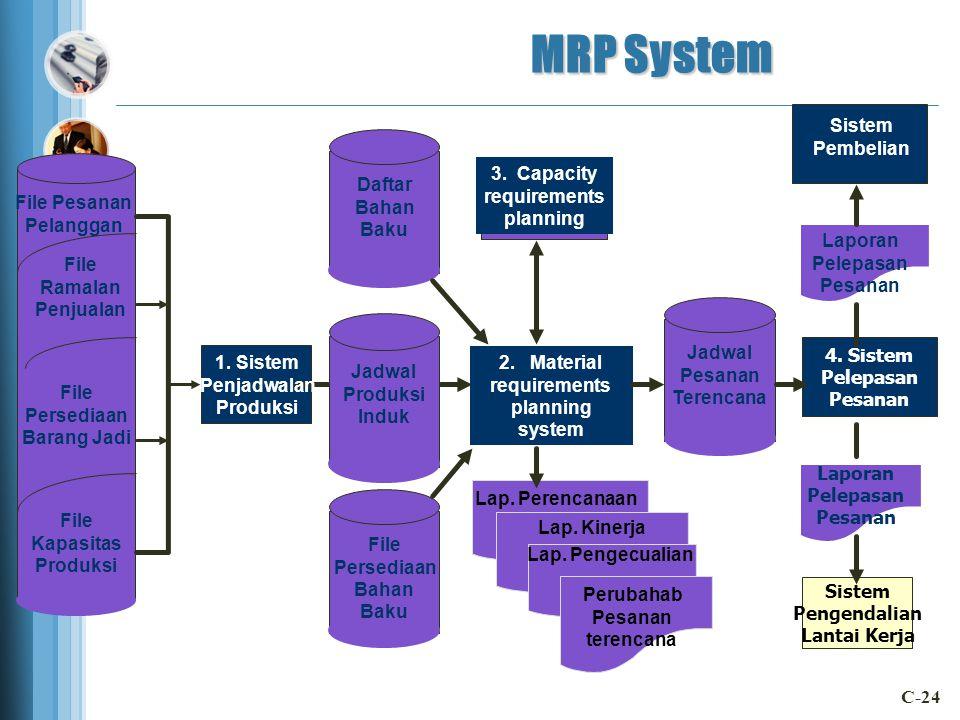 MRP System Sistem Pembelian Daftar Bahan Baku 3. Capacity requirements