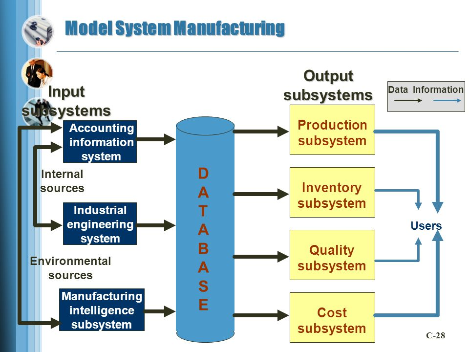Model System Manufacturing