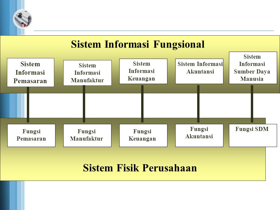 Functional Information Systems Represent Functional Physical Systems