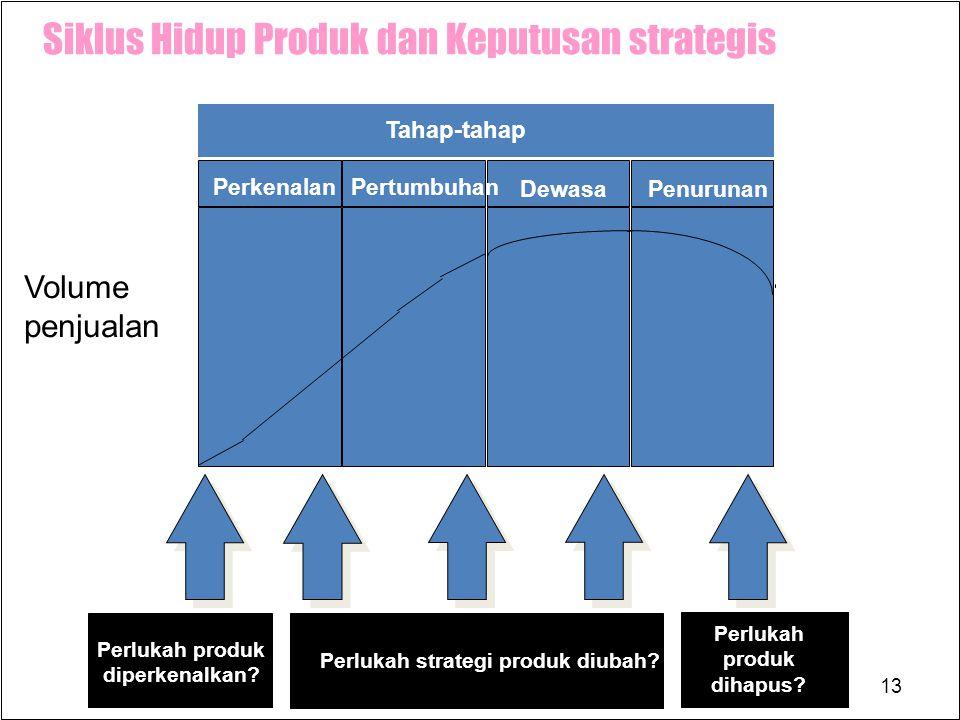 Siklus Hidup Produk dan Keputusan strategis
