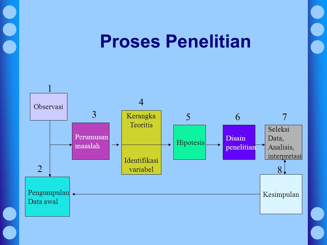 Proses Penelitian 1 4 3 5 6 7 2 8 Observasi Kerangka Teoritis