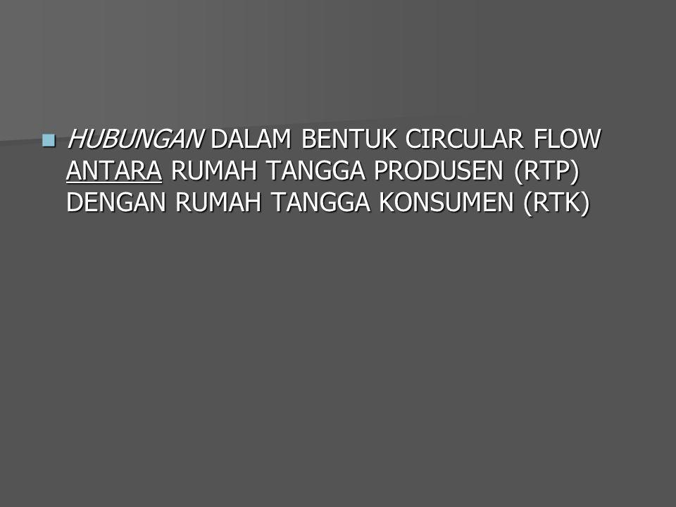 HUBUNGAN DALAM BENTUK CIRCULAR FLOW ANTARA RUMAH TANGGA PRODUSEN (RTP) DENGAN RUMAH TANGGA KONSUMEN (RTK)