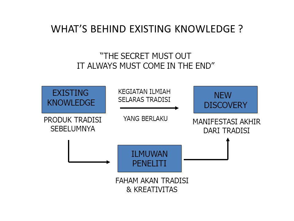 WHAT'S BEHIND EXISTING KNOWLEDGE