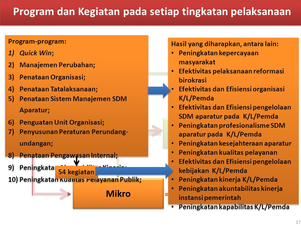 Program dan Kegiatan pada setiap tingkatan pelaksanaan