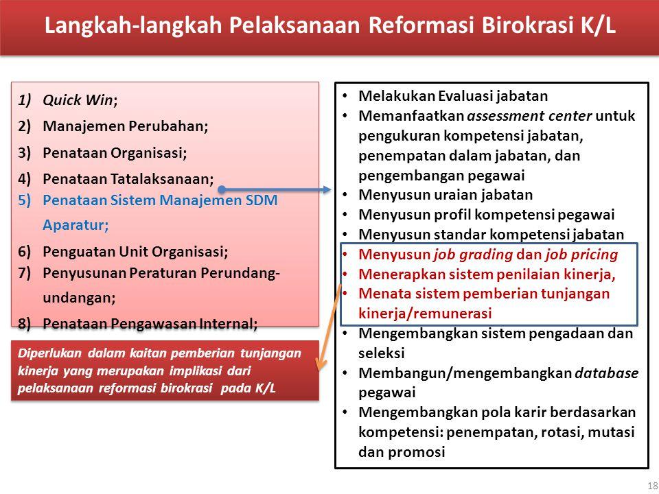 Langkah-langkah Pelaksanaan Reformasi Birokrasi K/L