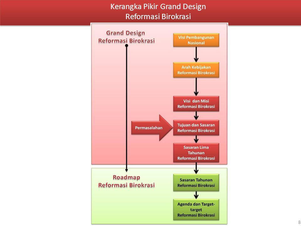 Kerangka Pikir Grand Design Reformasi Birokrasi